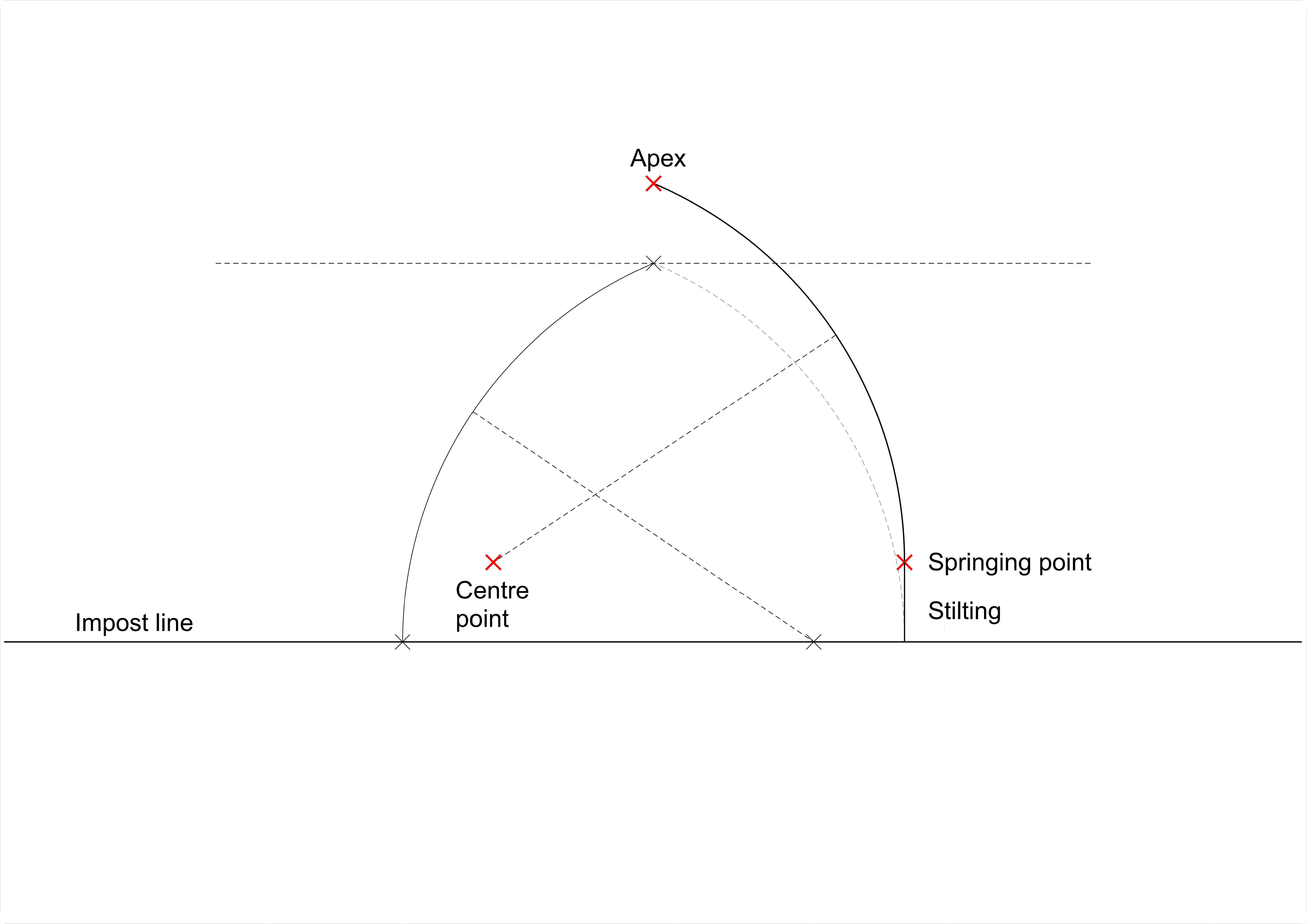 Left-hand arc as previous; right-hand arc showing effect of raising the centre point