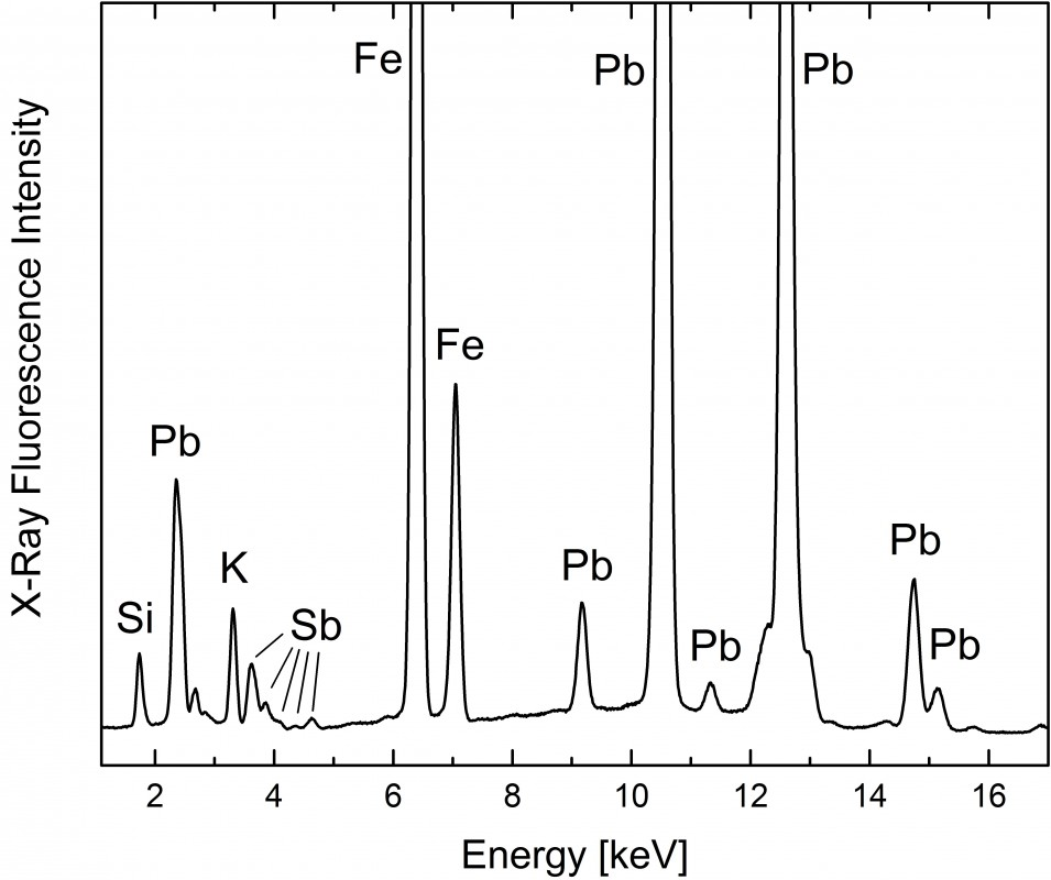 The presence of lead (Pb), iron (Fe), silicon (Si), potassium (K), and antimony (Sb) suggests a pigment combination of lead white (basic lead carbonate), earths, and Naples yellow (lead antimonite)